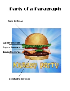Krabby Patty paragraph poster jpg